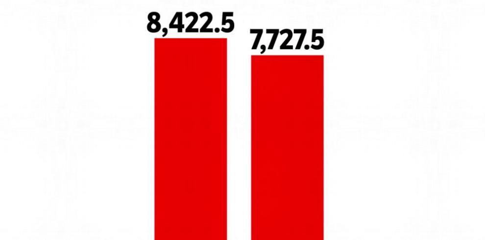 Los préstamos bancarios caen un 8.3% durante el cuatrimestre