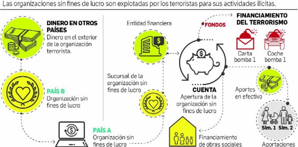ONG's, vulnerables al blanqueo de activos y lavado de dinero