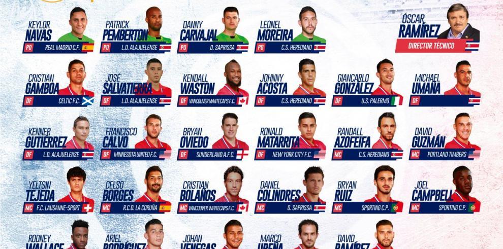 Keylor y Ruiz comandarán a Costa Rica frente a Panamá y Trinidad