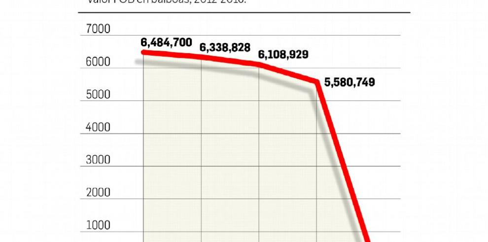 Las exportaciones de derivados de pollo registran caída
