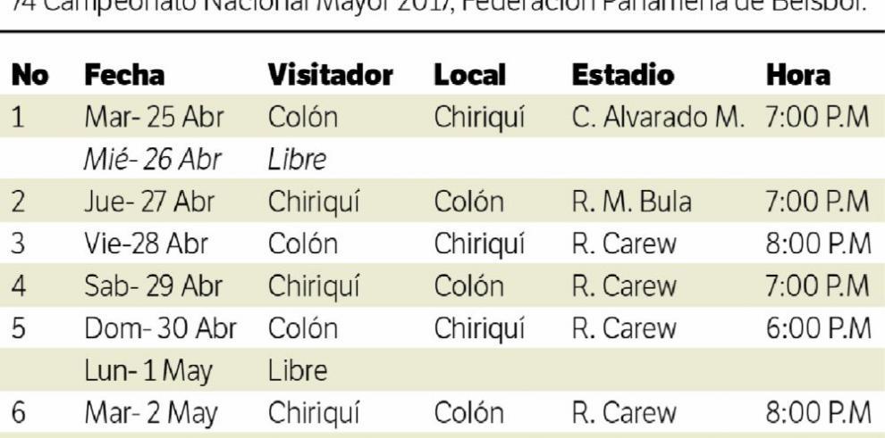 Colón vs. Chiriquí, de pronóstico reservado