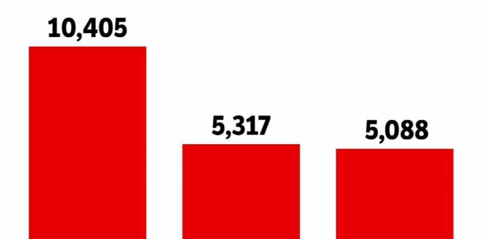 Más de 5 mil habitaciones desocupadas en enero y febrero