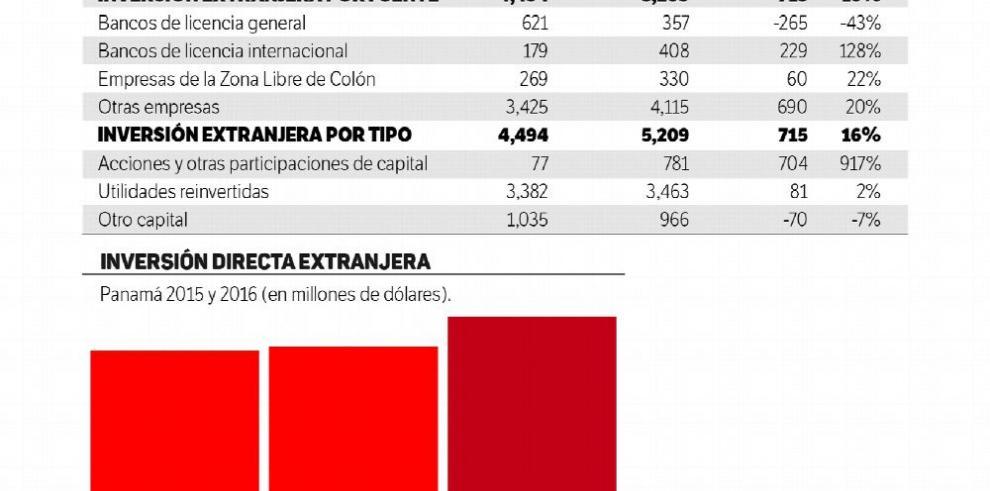 La inversión directa extranjera aumentó 16% en el año 2016