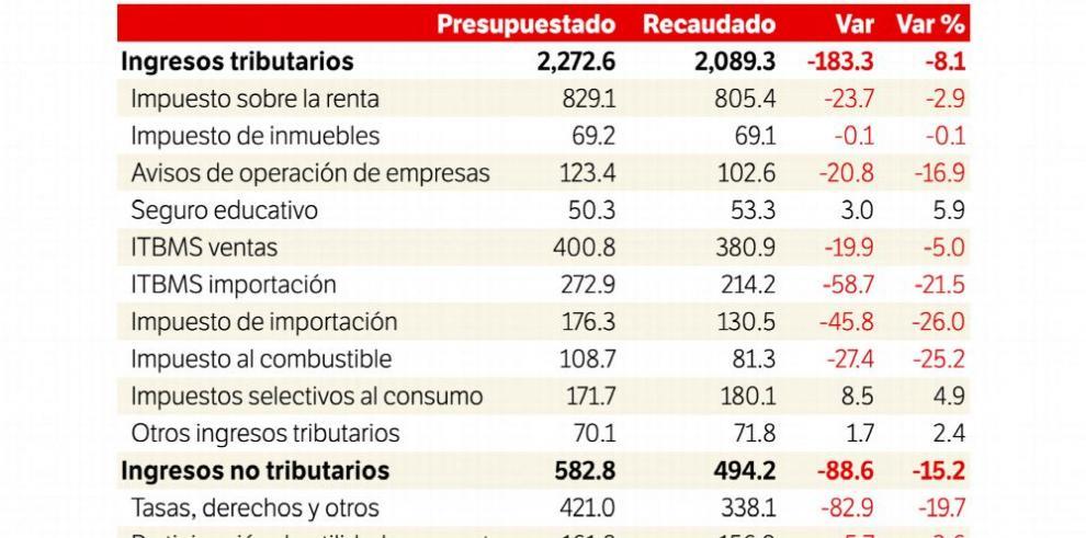 Recaudaciones del Gobierno, por debajo de lo presupuestado