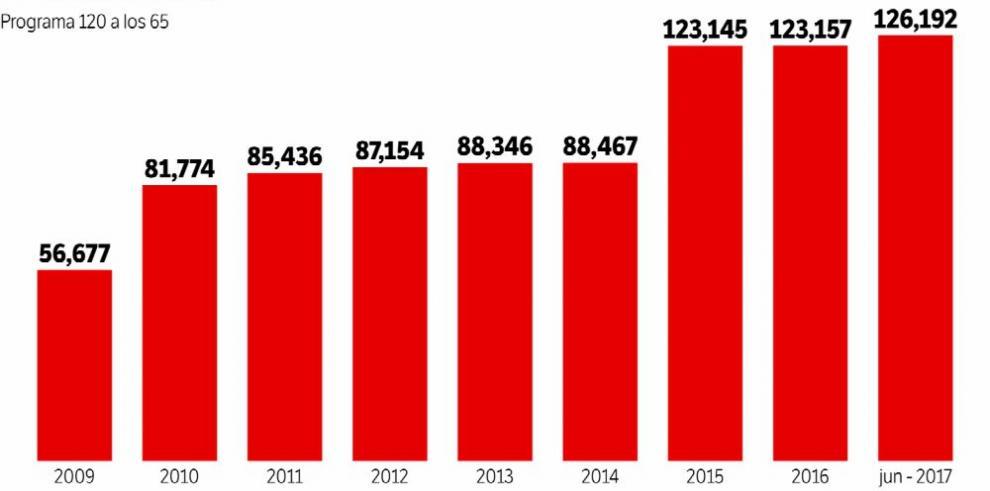 Casi 40 mil adultos se suman al programa '120 a los 65' con Varela