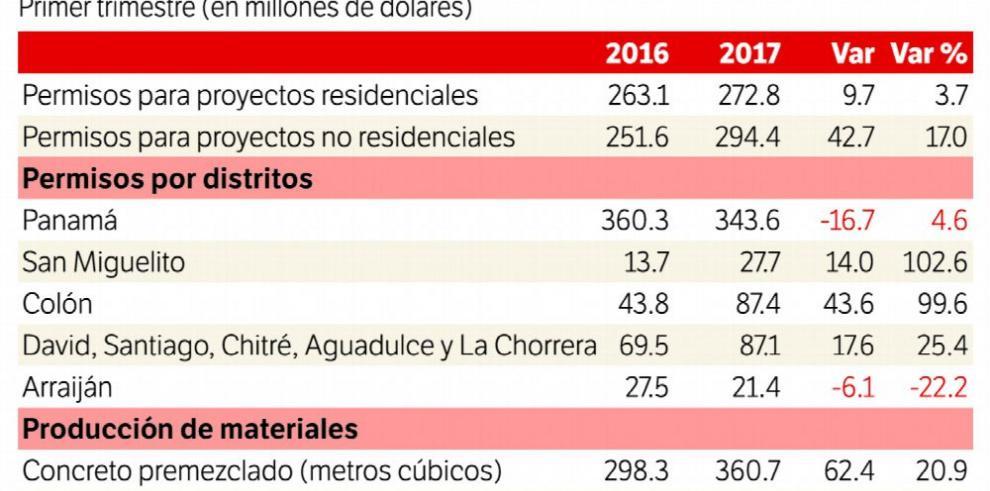 Permisos de construcción se recuperan en el primer trimestre de este año