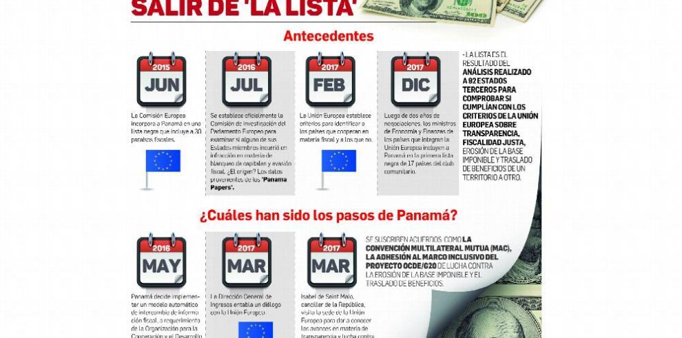 Panamá rechaza inclusión en la lista negra de la Unión Europea