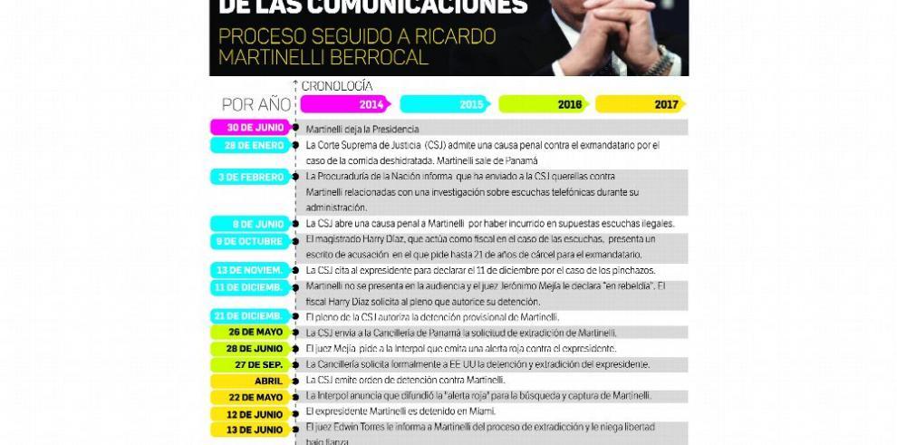 Juez Torres decide extradición de Ricardo Martinelli a Panamá