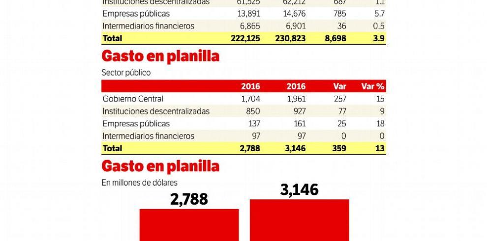 Gasto en la planilla del sector público aumenta $359 millones