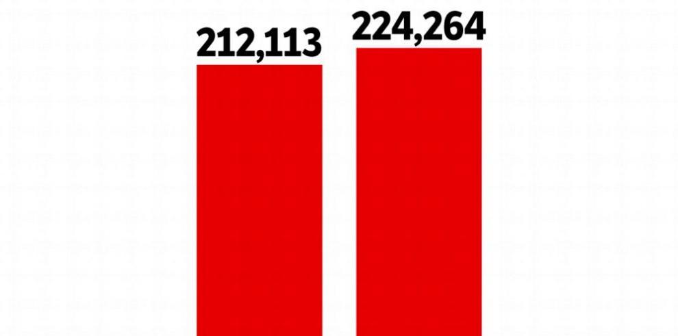 La planilla estatal aumenta 6% en primer cuatrimestre