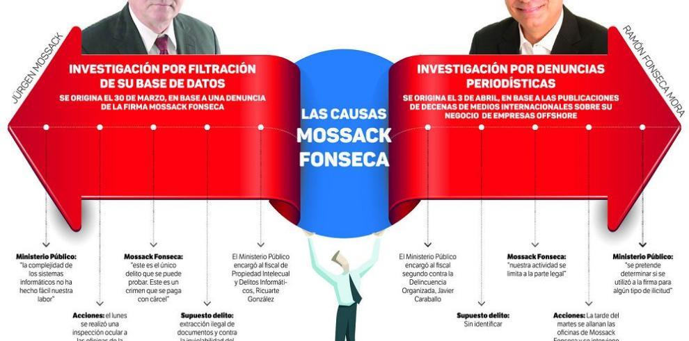 Cinco países piden ayuda judicial a Panamá para investigar 'blanqueo'