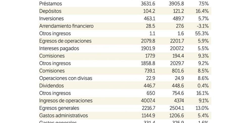 Bancos ganaron $1,584 millones