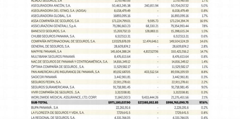 Primas suscritas a septiembre ascienden a $1,023 millones