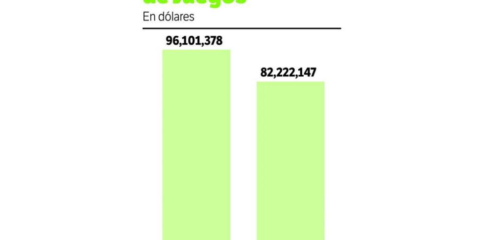 Cae recaudación de los juegos de azar en más de $13 millones
