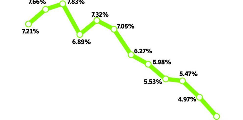 Pago en intereses de la deuda pública aumentó $97 millones