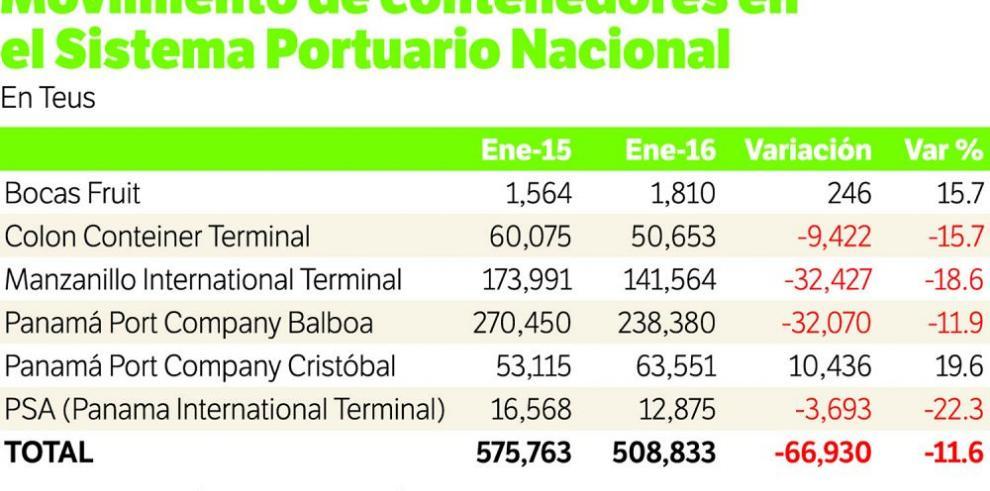 Puertos registran una caída de 11.6%