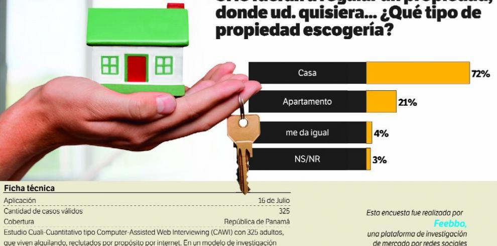 Datos para pensar: La propiedad que deseas