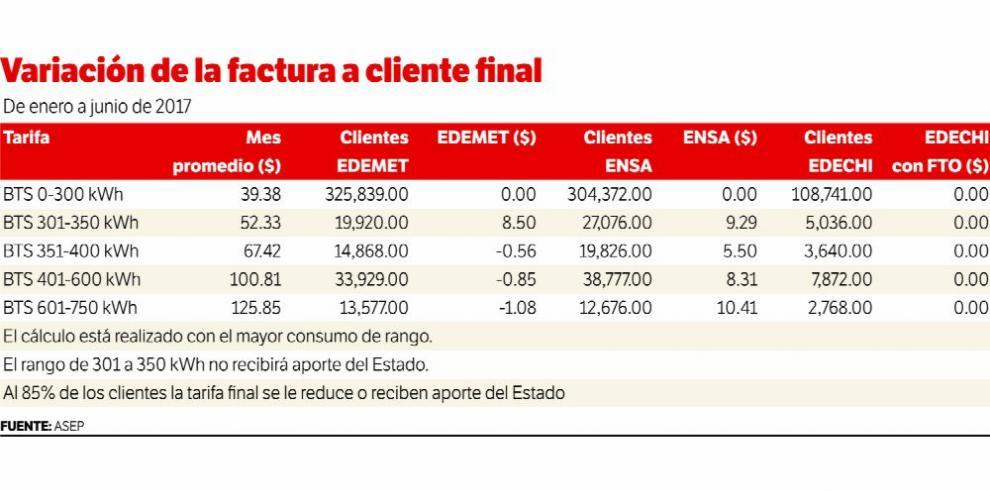 La tarifa eléctrica subirá para el 30% de los clientes de ENSA