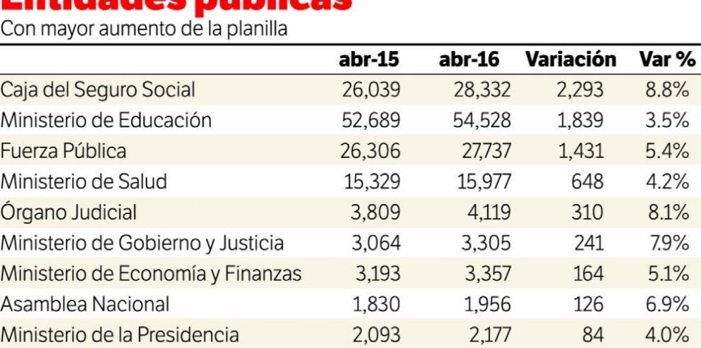 Más de 26 mil funcionarios sin protección laboral