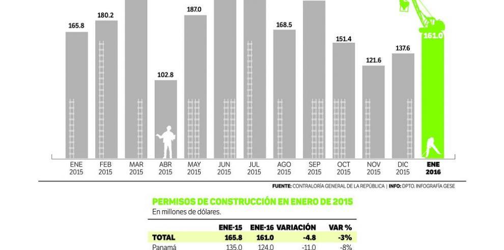 En enero los permisos de construcción cayeron 3%