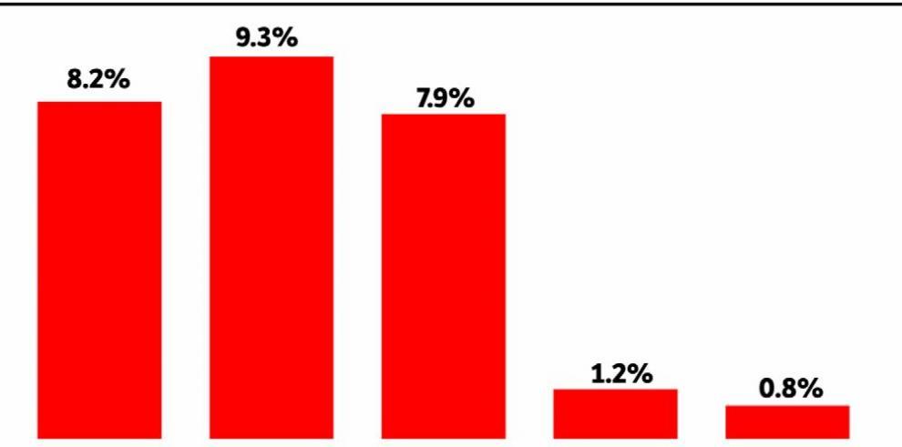 El mercado de seguros marca peor crecimiento en cinco años