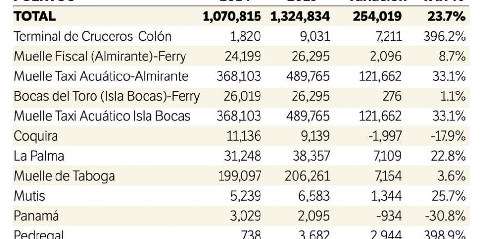 Movimiento local en puertos creció 23.7%