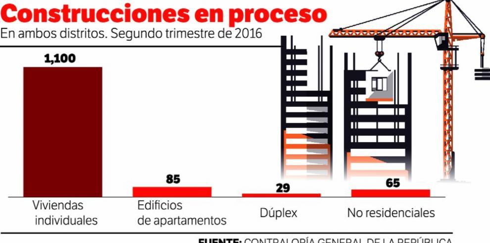 La construcción de edificios en el distrito de Panamá crece 6.4%