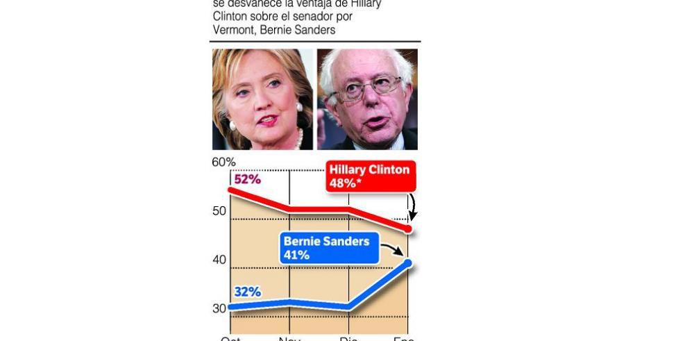 Sanders, más cerca de Hillary Clinton