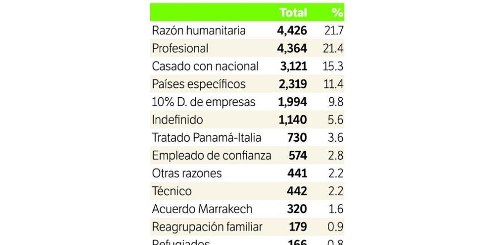 Permisos de trabajo a extranjeros crece 68%