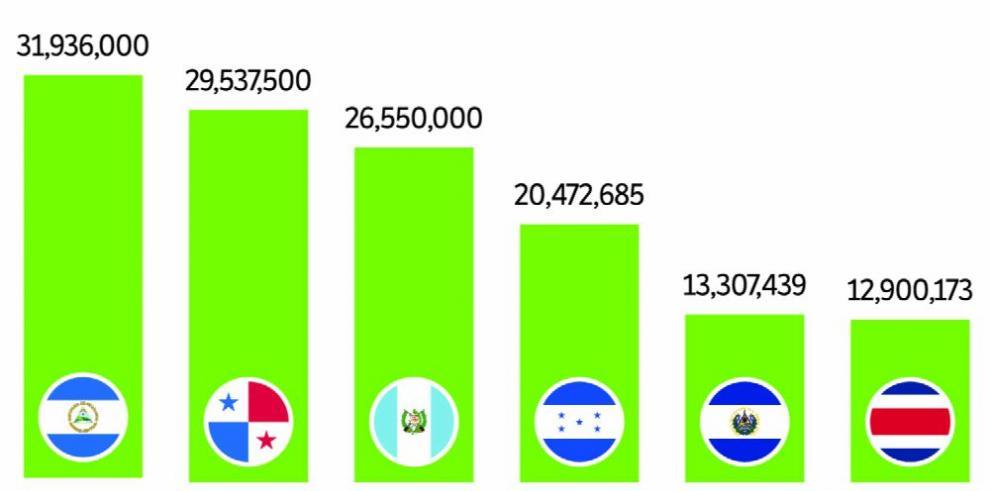Sector privado invierte $29.5 millones en RSE