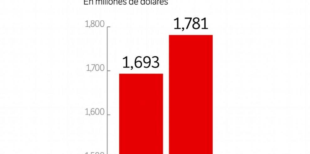 Panameños deben $1,781 millones en tarjetas