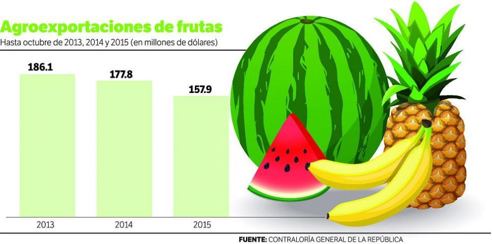 Agroexportaciones bajan por segundo año consecutivo