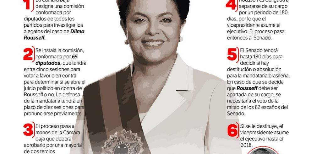 El complejo camino hacia el juicio político de Rousseff