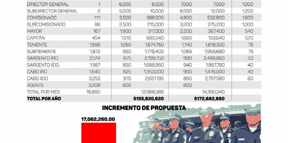 Policías recibirán un nuevo aumento salarial en el 2017