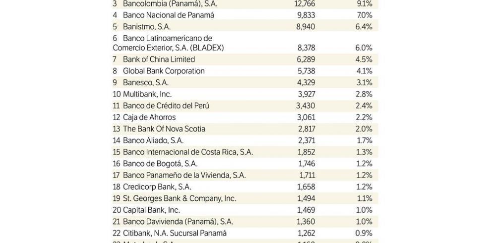 Ranking de los principales bancos del país