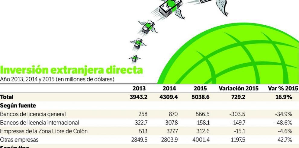 Inversión extranjera aumentó 17% en 2015