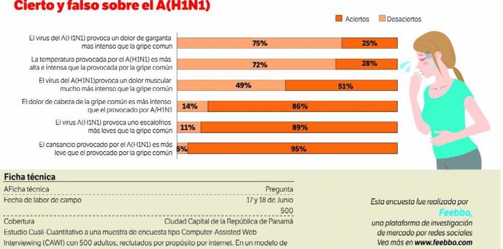 Datos para pensar: ciertos y falsos sobre el A(H1N1)