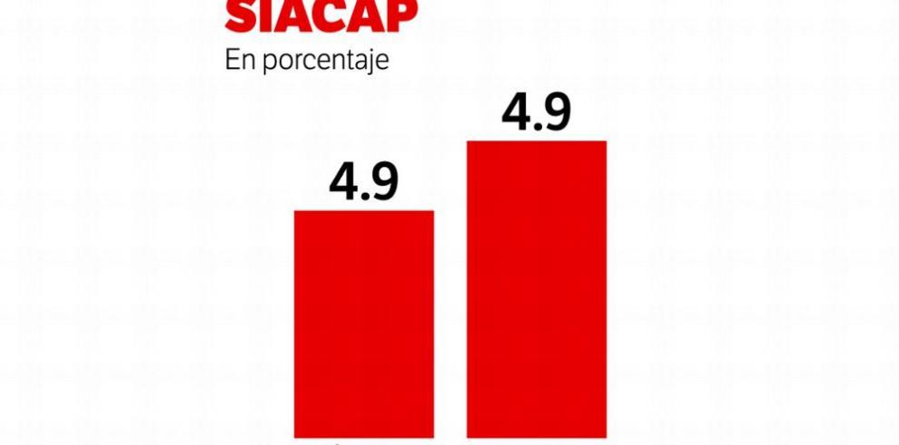 Mejoran los rendimientos del Siacap en septiembre