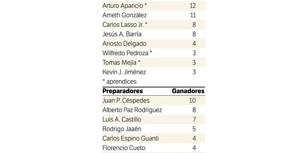 Hernández se acerca al líder de la estadística