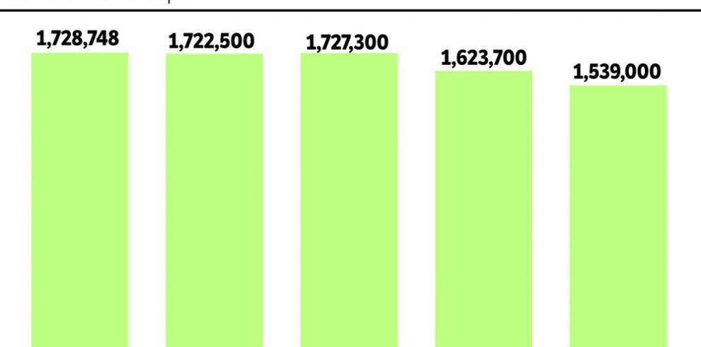Se pierden 188 mil reses en dos años