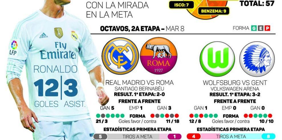 El Real Madrid y Wolfburgo son hoy los grandes favoritos