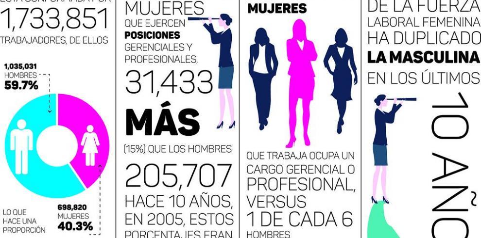 Las mujeres representan el 40% de la fuerza del mercado laboral