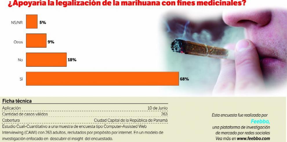 Datos para pensar: sí a la marihuana medicinal
