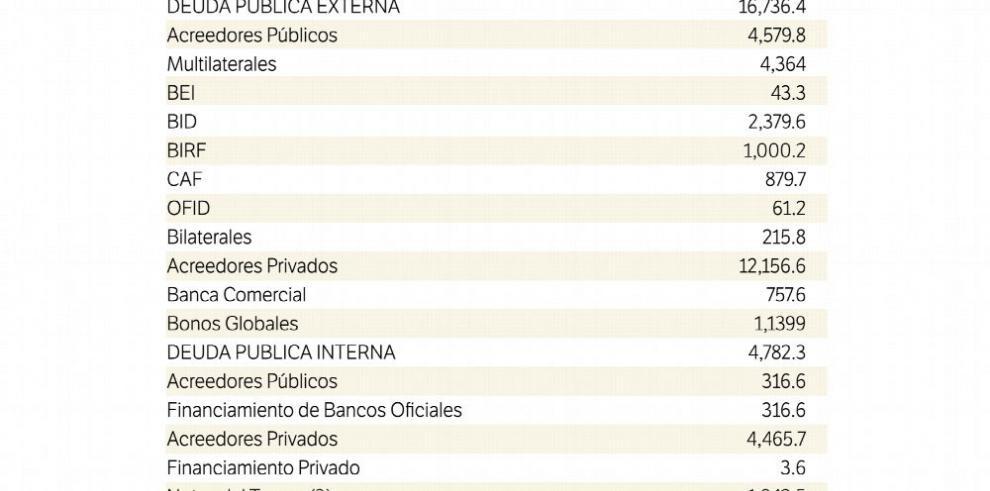 Varela aumenta la deuda pública más que Martinelli
