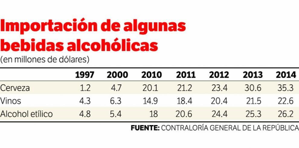 Producción de bebidas alcohólicas disminuye 2.6%