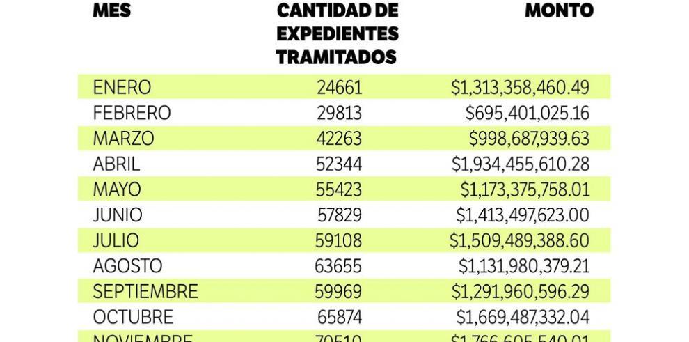 La Contraloría refrendó $17 mil millones en 2015