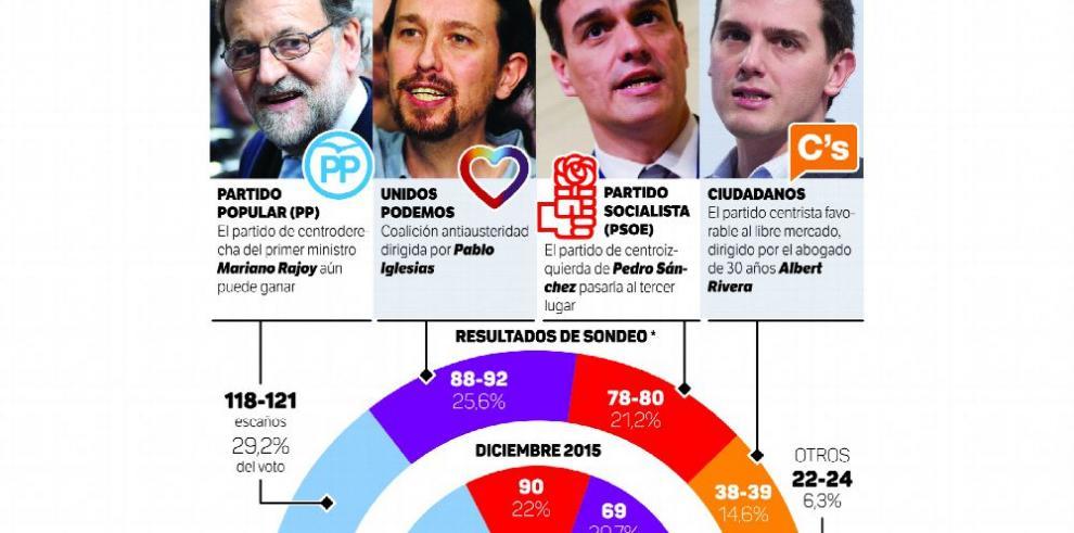 Desgaste del PSOE levanta el perfil de Iglesias y Podemos
