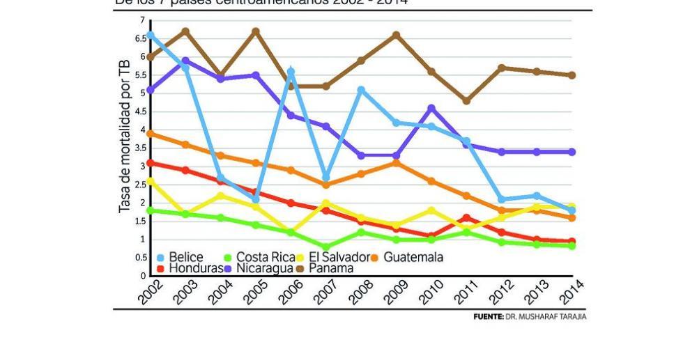 Panamá: crecimiento económico y muerte por tuberculosis, de la mano