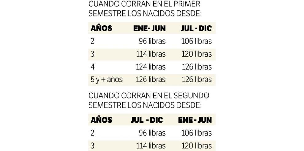 Comisión de carreras cambia pesos para clásicos de hípica