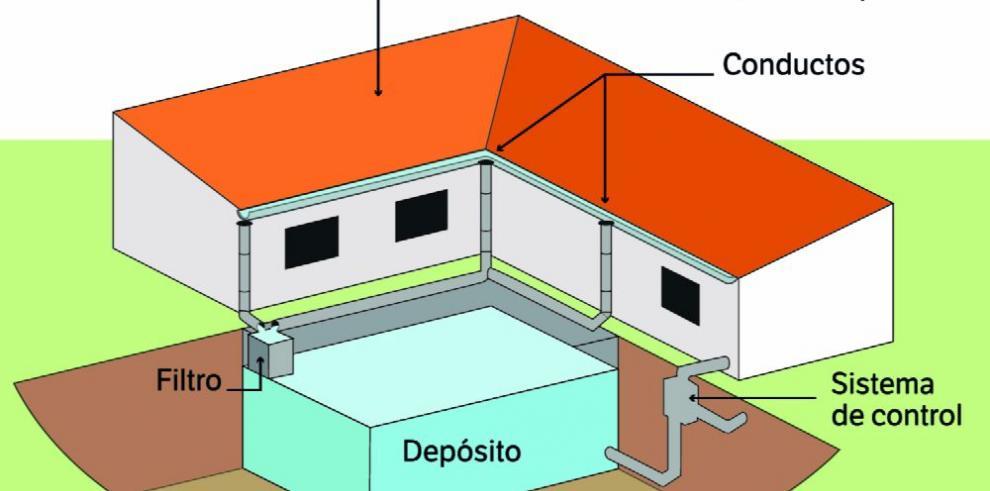 Sistema ecológico de cosecha de agua para uso en épocas de escasez